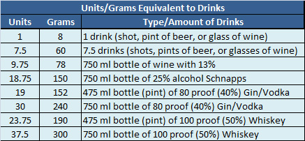 Units and Grams of Alcohol and the Drink Equivalents